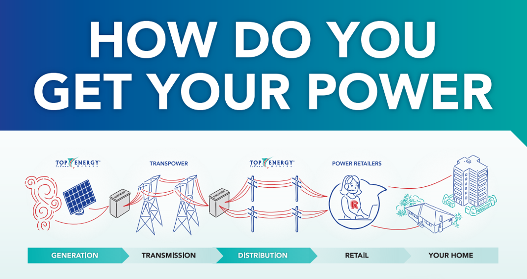 How do you get your power poster1